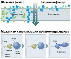 Фильтр на природых энзимах
